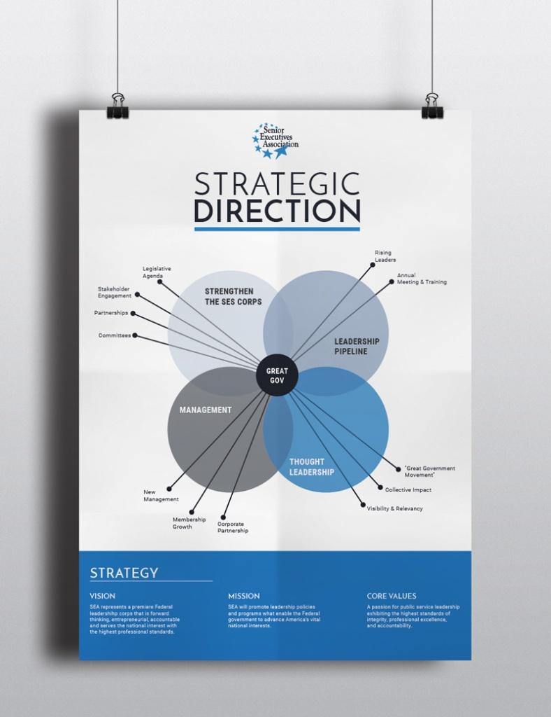 SEA strategic direction